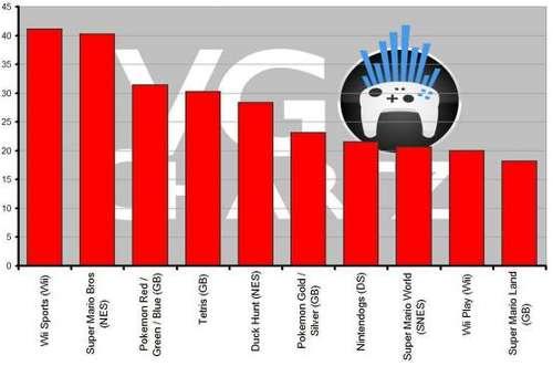 El Wii Sport es el juego más vendido de la historia