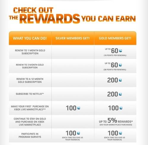 Programa de recompensas de Microsoft Desvelado
