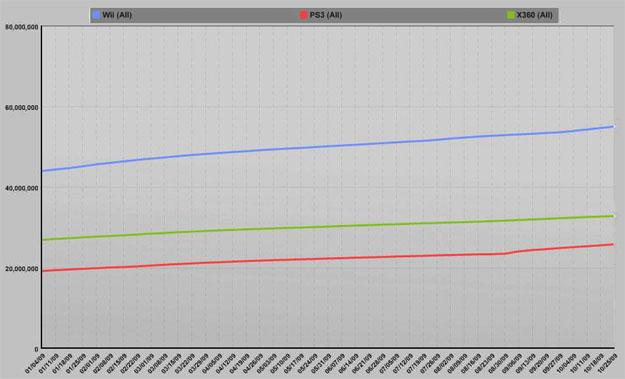 El efecto de reducción de precios en las ventas de las consolas